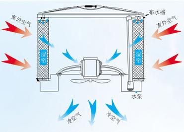 冷风机蒸发式冷气机降温原理