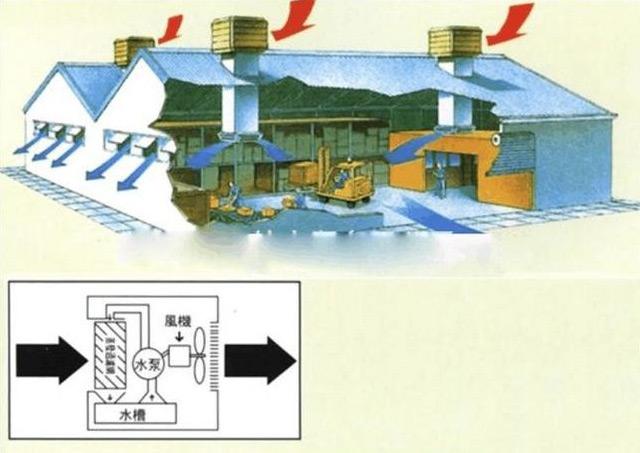 分析猪场降温系统是负压风机加降温湿帘吗?